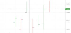 Technical Analysis In Stock Market For Beginners - Monster Guide 2021