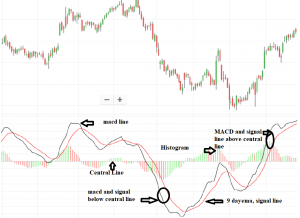 How To Use MACD Indicator For Technical Analysis In Stock Market?