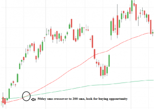 Best Moving Average Crossover strategy (SMA)