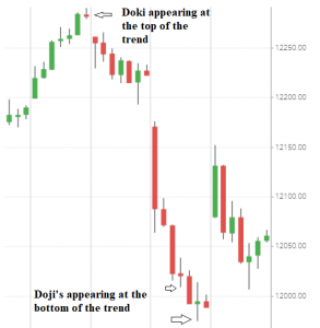 Appearance of Doji in combination with other candlestick patterns