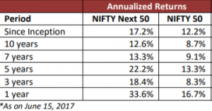 Nifty50 and Nifty next 50 Index CAGR(Compounded Annual Growth Rate) Since inception