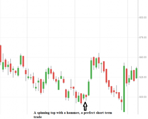 Spinning Tops candlestick pattern