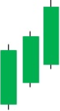 Three White(Advancing) Soldiers Candlestick Pattern