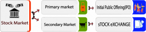 how share market works step by step
