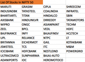 List Of Stocks In Nifty 50 Index