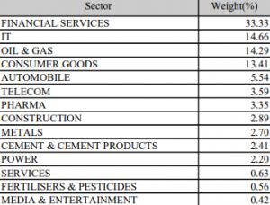 Sectors Involved In Nifty 50 Index