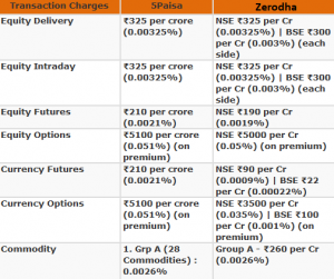 Zerodha Vs 5Paisa Other Charges Comparison