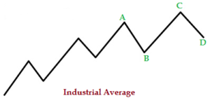 Dow Theory Explained With Examples - 3 Things You Should Know