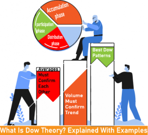 Dow Theory Explained With Examples – 3 Things You Should Know