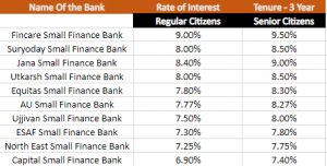 How Much Interest FD(Fixed Deposit) Gives?