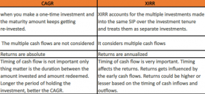 Difference Between CAGR & XIRR?