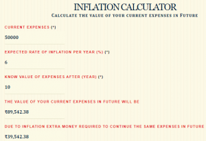 How Accurate Is Moneycontain Inflation Calculator?