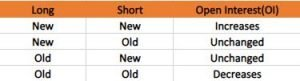 What Is Open Interest (OI) In Option Chain?