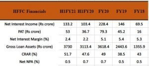 Financials Of Home First Finance Company India Limited (HFFC)