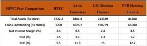 Home First Finance Company India Limited(HFFC) Peers Comparison: