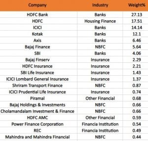 List Of Stocks In Nifty Financial Services Index (FINNIFTY) With Weightage: