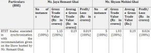 Why SEBI Banned CNBC Awaaz Hemant Ghai and Family?
