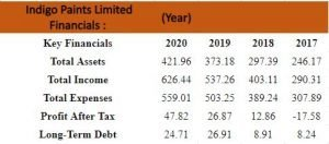 Financials Of Indigo Paints Limited (IPL)