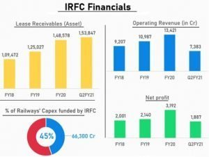 Financials Of Indian Railway Finance Corporation Limited (IRFC)