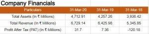 Financials Of Stovekraft Limited (SKL)
