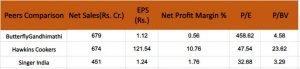 Stovekraft Limited (SKL) Peers Comparison: