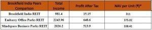 Brookfield India Real Estate Trust (REIT) Peers Comparison