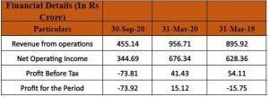 Financials Of Brookfield India Real Estate Trust (REIT)