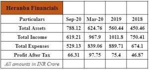 Financials Of Heranba Limited