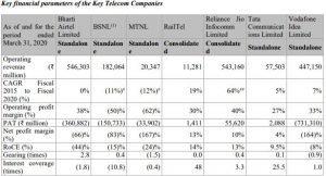 Financials Of Railtel Limited