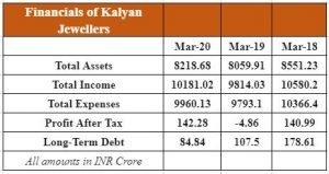 Financials Of Kalyan Jewellers India Limited (KJIL):