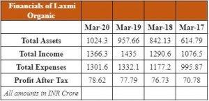 Financials Of Laxmi Organic Industries Limited