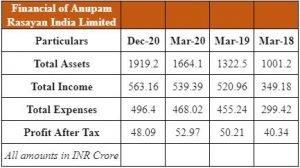 Financials Of Anupam Rasayan India Limited: