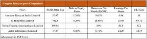 Anupam Rasayan Peers Comparison: