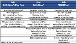 Bluehost India WP Pro Hosting Plan Review: