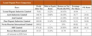 Laxmi Organic Peers Comparison