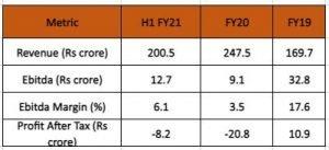 Nazara Technologies IPO Review - Online Gaming Company Backed By Jhunjhunwala