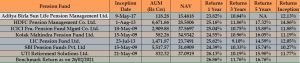 National Pension Scheme (NPS) Returns: