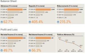 Financials Of Suryoday Small Finance Bank (SSFB):