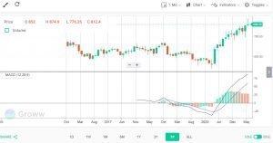 groww vs zerodha trading platform
