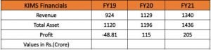 Financials Of Krishna Institute of Medical Sciences (KIMS):
