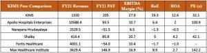 Krishna Institute of Medical Science(KIMS) Peers Comparison: