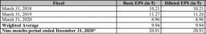Financials Of Dodla Dairy Limited (DDL):