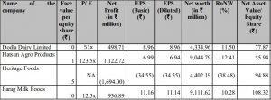 Dodla Dairy Peers Comparison: