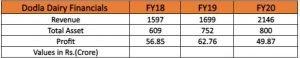 Financials Of Dodla Dairy Limited: