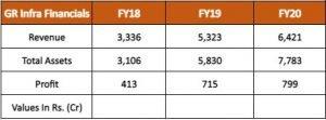 Financials Of GR Infraprojects Ltd (GRIL):