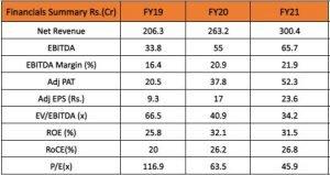 Financials Of Tatva Chintan Pharma Chem Ltd: