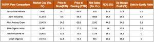 Tatva Chintan Pharma Chem Peers Comparison