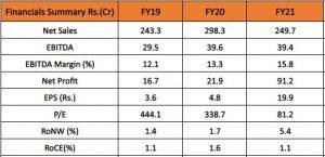 CarTrade Tech Limited Financials