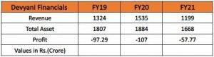 Devyani International Limited Financials