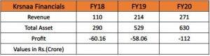 Krsnaa Diagnostics Limited Financials: